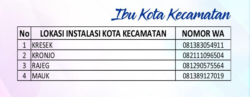 Wilayah Lapor Meter Mandiri Ibukota Kecamatan