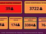 Sebaran COVID-19 di Kabupaten Tangerang Terus Mengalami Penurunan